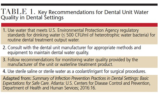 Since 2003 The CDC Has Recommended That All Dental Units Use Systems Provide Output Treatment Water Meets Drinking Standards 500 CFU Ml